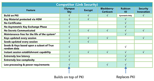 olympussky_competitors_link_security